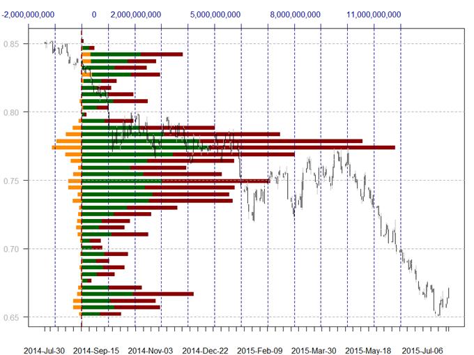 US Dollar riskiert Rückgang mit Bruch dieser Schlüssellevels