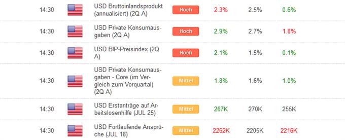 Kurzer Marktüberblick 31.07.2015