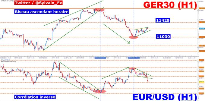 DAX_-_EUR/USD:_à_la_merci_des_agrégats_marcroéconomiques_de_la_zone_européenne_et_du_dollar_US!