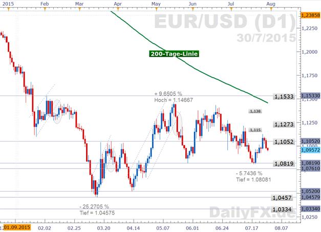 EUR/USD: September-Termin für die Zinswende der US-Notenbank noch auf dem Tisch - US-BIP könnte weiteres Signal bieten