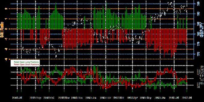 Speculative Sentiment Index Forex, Gold und S&P 500- 30.07.2015
