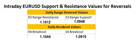 FX Wenden: Aktualisierung zur EUR/USD Unterstützung