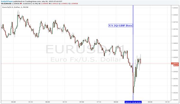 US Dollar Rally Stalls as Q2'15 US GDP Brings Mixed Bag