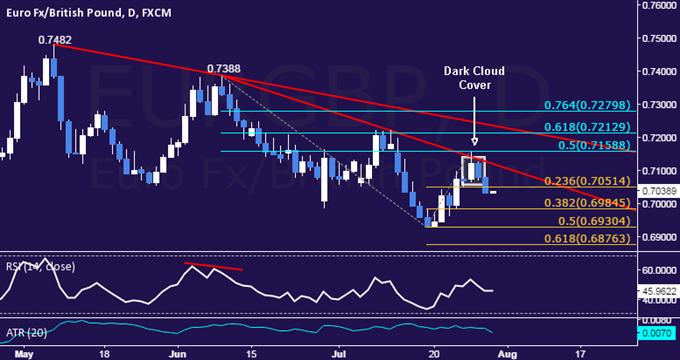 EUR/GBP Technical Analysis: Sellers Aim Below 0.70 Mark