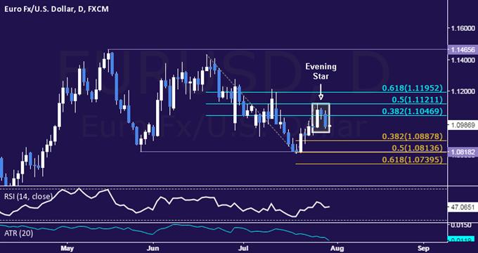 EUR/USD Technical Analysis: Short Trade Setup Established