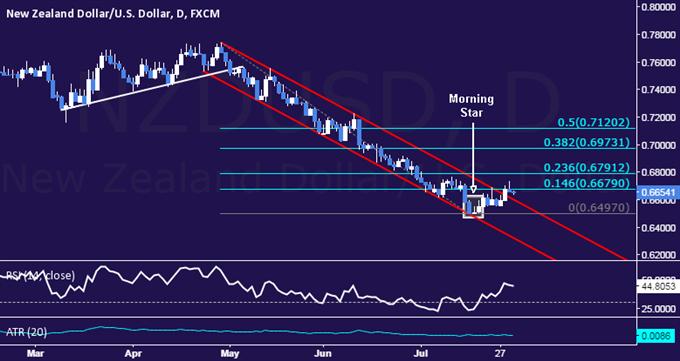 NZD/USD Technical Analysis: Testing Resistance Below 0.67
