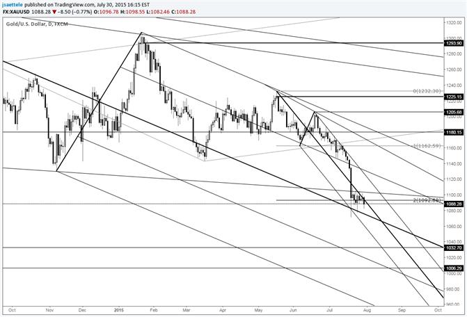 Gold prallt ab Langzeit-Trendlinie ab