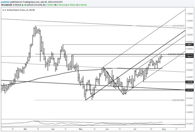 USD/CHF Jams into Fibonacci Retracement
