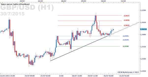 GBP/USD_:_le_cable_garde_la_main_sur_le_Forex