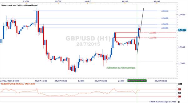 GBP/USD : le cable garde la main sur le Forex