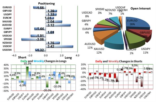 SSI de FXCM - jeudi 30 juillet, le % des achats se renforce sur EUR/USD, malgré la baisse