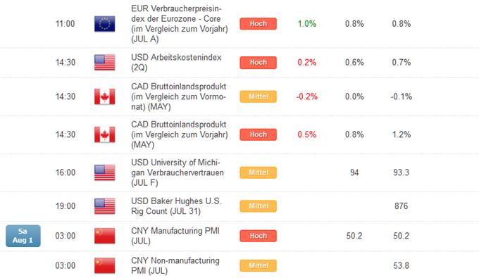 Kurzer Marktüberblick 03.08.2015
