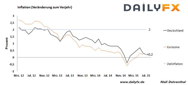 EUR/USD: US-BIP stärkt die Wahrscheinlichkeit eines Schrittes im September - Inflation in der Eurozone heute im Blick