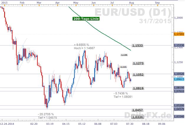EUR/USD Wochenausblick: Bietet der US-Arbeitsmarkt weiteres Stärkesignal?