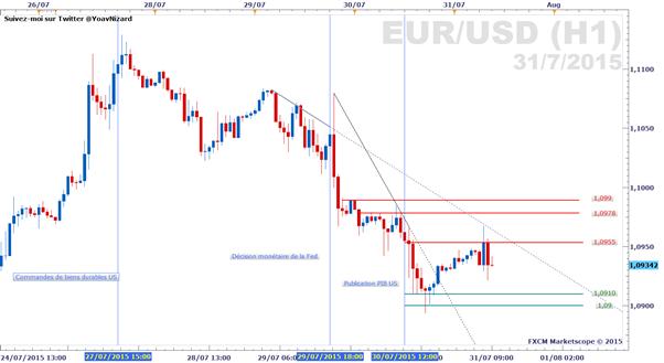 EUR/USD : Le point de vue de l'analyse technique après la Fed et le PIB US