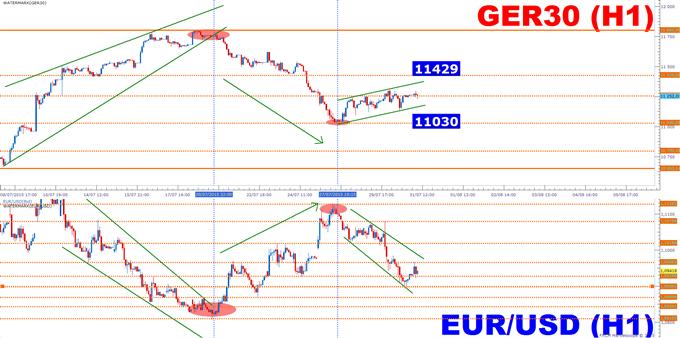 EUR/USD: Poursuite de la consolidation ou rebond?