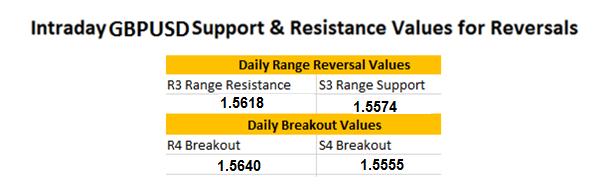 FX Wenden: Aktueller GBP/USD Breakout
