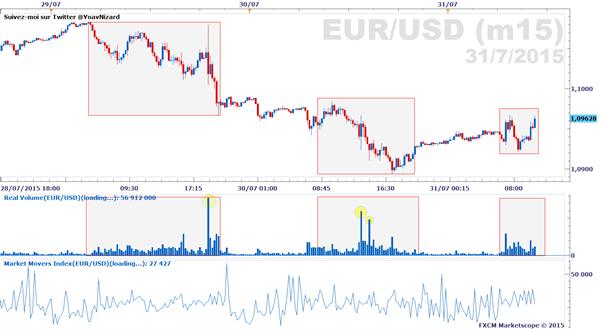 Forex - rapport sur le volume d'échange réel, vendredi 31 juillet