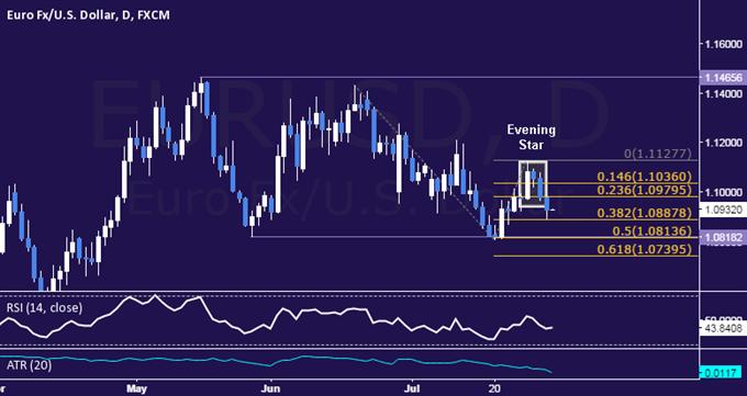 EUR/USD Technical Analysis: Seeking Short Trade Opening