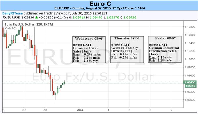 Euro bleibt inmitten Short-Position unterstützt, Carry Trade werden abgewickelt
