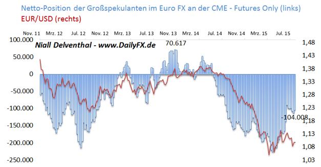 EUR/USD: Heutige Impulsgeber - US-Zahlen privater Konsumausgaben & ISM Herstellungsbericht, Finanzinvestoren lockern Verkaufsposition