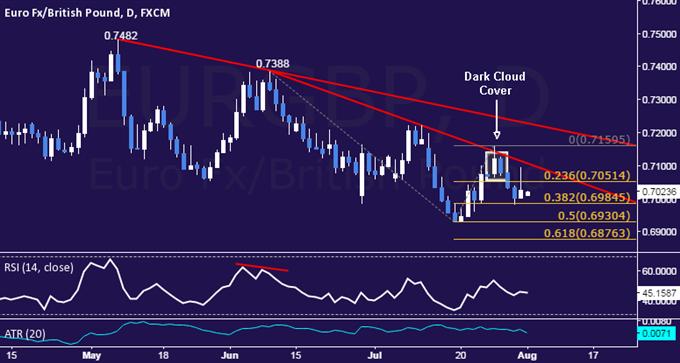 EUR/GBP Technical Analysis: Downturn Pauses Below 0.70
