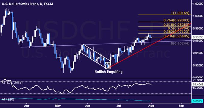 USD/CHF Technical Analysis: Rally Slows Near 0.97 Threshold