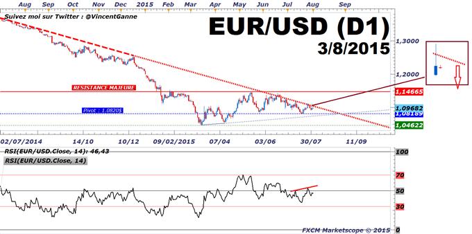Euro-Dollar_:_la_probabilité_de_voir_la_Fed_relever_ses_taux_en_septembre_est_de_40%_avant_le_rapport_NFP