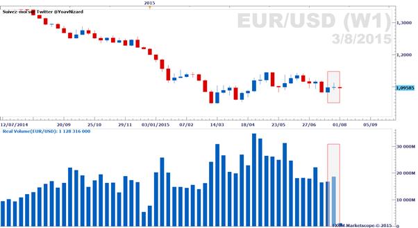 EUR/USD & paires de devises majeures : rapport sur le volume d'échange réel