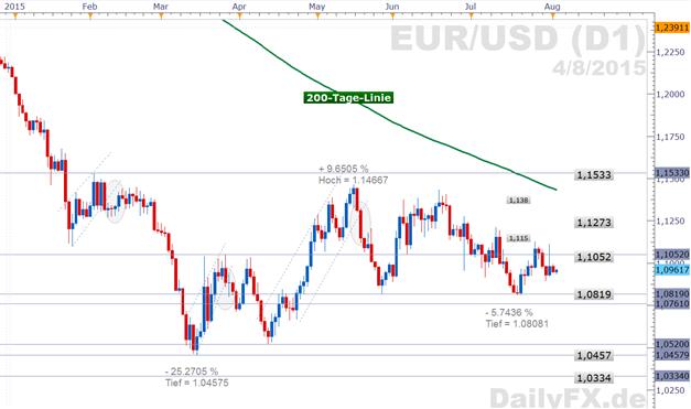 EUR/USD oszilliert um 1,095