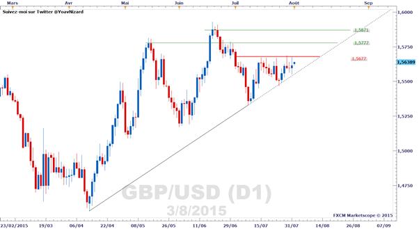 GBP/USD : le cours toujours bloqué dans un range en attendant la BoE