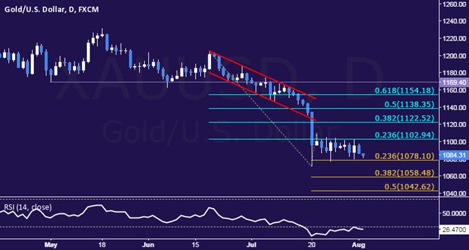 Gold Technical Analysis: Price Action Still Stuck in Range