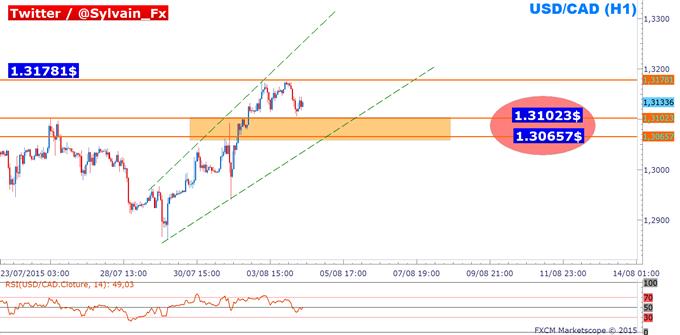 USD/CAD: Un pullback possible dans une tendance haussière.