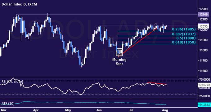 US Dollar Technical Analysis: Range Resistance Under Pressure