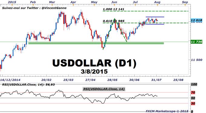 Euro-Dollar_:_Le_Dollar_US_en_range_avant_les_commandes_industrielles_US