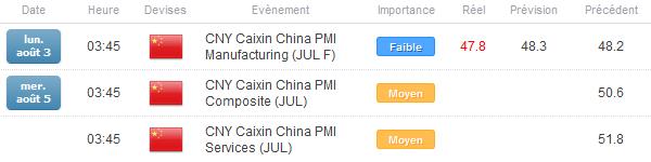 Once_d'or_:_Le_risque_reste_baissier_avec_les_statistiques_décevantes_en_Chine