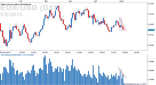 Forex : Rapport sur le volume d'échange réel des paires majeures au 5 août 2015