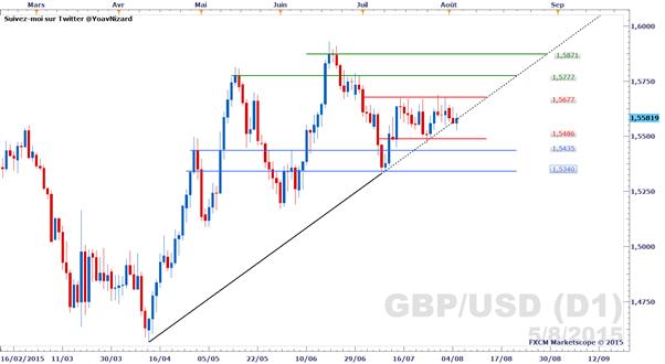 GBP/USD_:_Le_cours_poursuit_sa_tendance_latérale