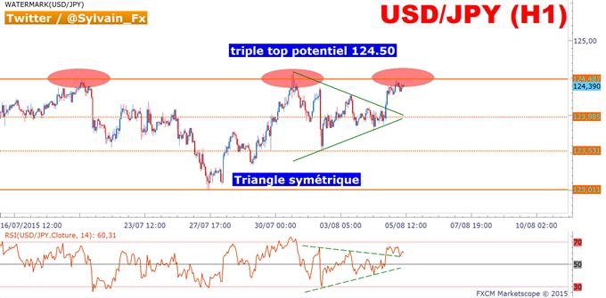 USD/JPY_:_Triple_top_sur_124.50,_échec_ou_breakout?