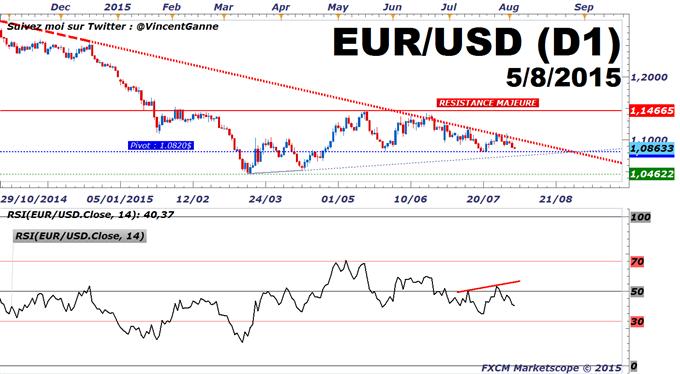 Euro-Dollar : Dennis Lockhart de la Fed d'Atlanta entretient la tendance baissière