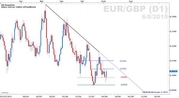 EUR/GBP : La BoE affaiblit la livre sterling
