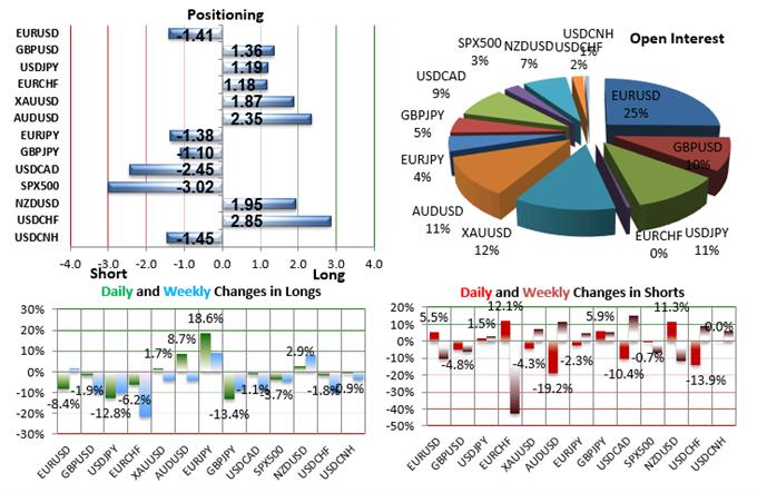 SSI FXCM : Le positionnement des traders sur les paires de devises majeures au jeudi 6 août 2015.