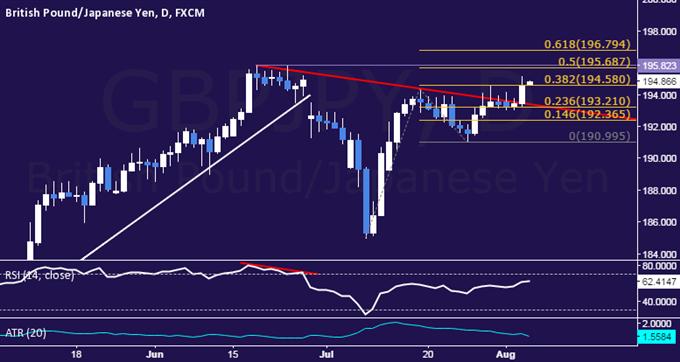 GBP/JPY Technical Analysis:  Trend Line Resistance Broken