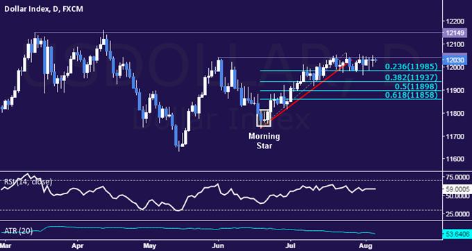 US Dollar Technical Analysis: Marking Time at Range Top