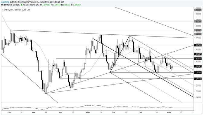 EUR/USD Would Turn Bullish above 1.1050