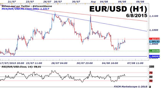 Euro-Dollar : La vigueur des statistiques économiques US entretient la tendance baissière