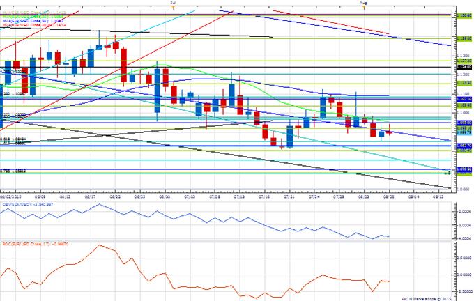Price & Time: NZD/USD - Fibonacci Attraction Awaits