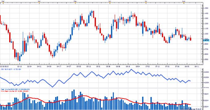 Forex trading volumes shrink sharply