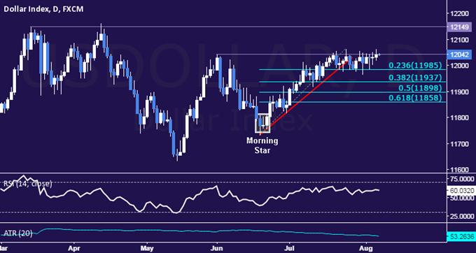 US Dollar Technische Analyse: Range-Widerstand weiterhin im Fokus