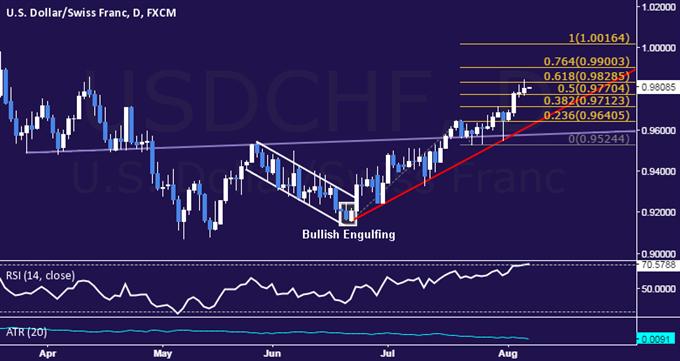 USD/CHF Technical Analysis: Buyers Breach 0.98 Figure